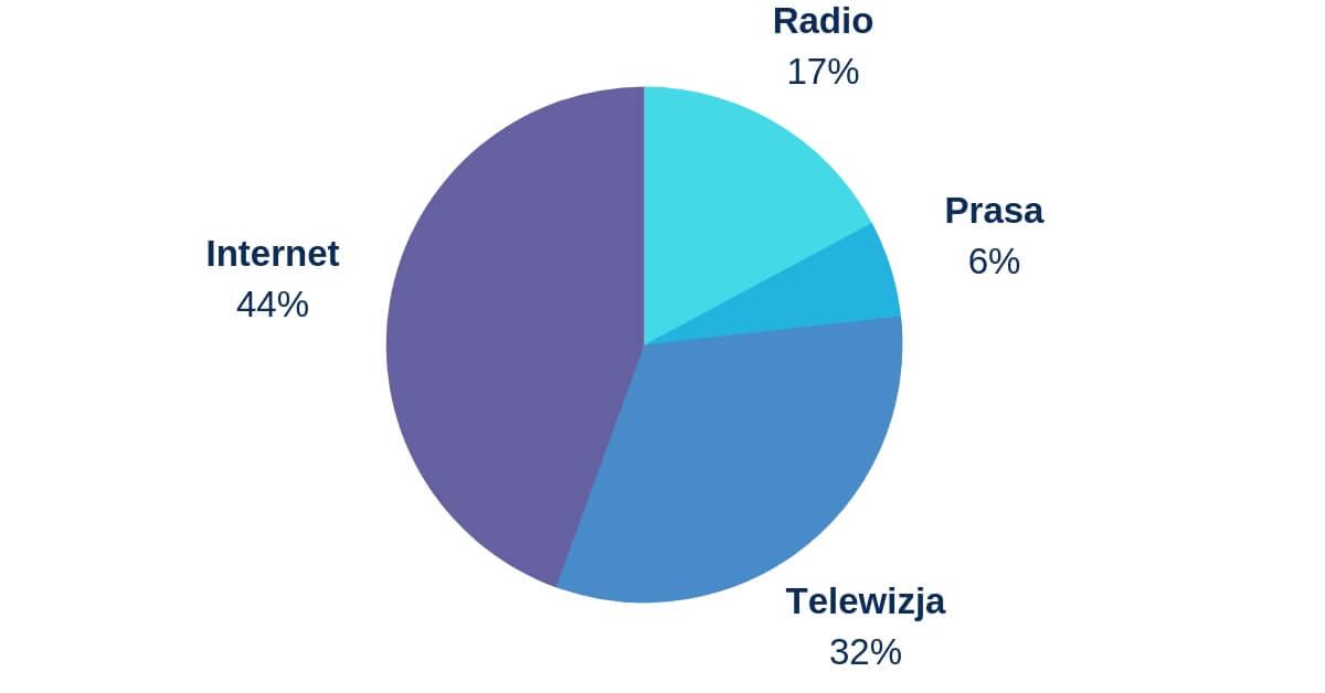 Popularnośc mediów informacyjnych - wykres